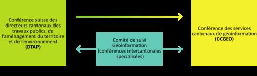 Organisation de la DTAP et de la CCGEO