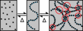 Organogel processus de formation.png
