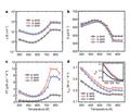 Performance metrics for tin selenide.png