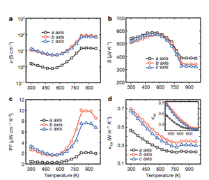 Thermoelectric materials - Image: Performance metrics for tin selenide