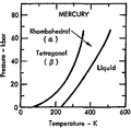 Phase diagram of mercury (1975).png