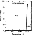 Phase diagram of molybdenum (1975).png