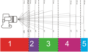 88f94382d2 Ángulo de visión según distancia focal del objetivo de una cámara.Diagrama  sobre la relación entre la distancia focal del objetivo y el ángulo de  visión ...