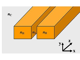 Slot-waveguide - Schematic 3D slot-waveguide. Light propagates in the z-direction