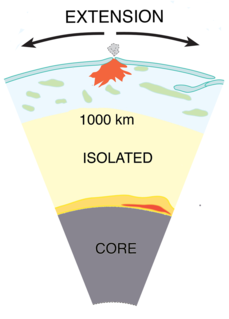 Plate theory (volcanism)