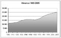 Poblacion-Almansa-1900-2005.png