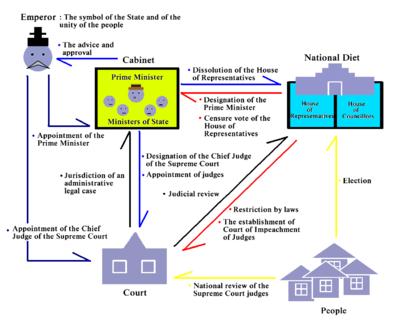 Constitución De Japón Wikipedia La Enciclopedia Libre