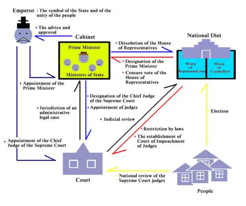 Politisches System Japans – Wikipedia