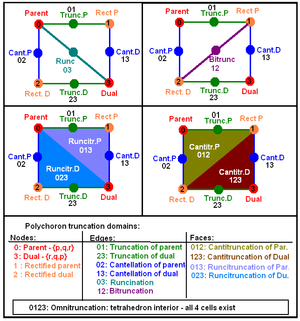 Uniform polytope - Summary chart of truncation operations