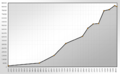 Population Statistics Lüdenscheid.png