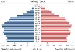Population pyramid of Norway 2015.png