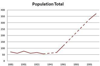 Clutton, Cheshire - Clutton population time series 1881–2011