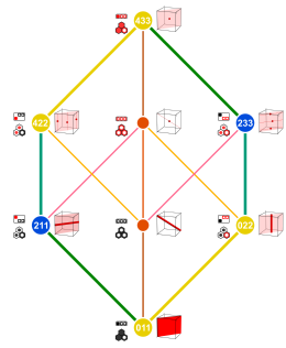 Predicate logic; 3 variables; some implications; hex diag 1.png