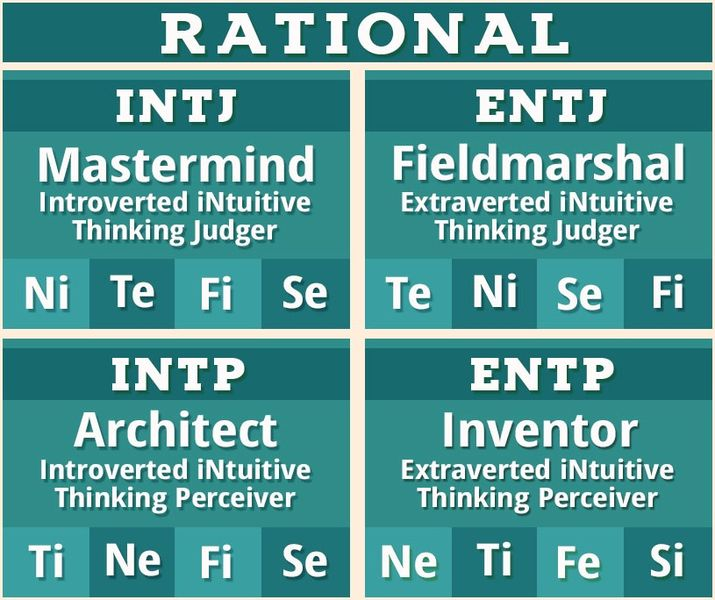 Myers Briggs Types Chart: Rational NT Personality Type MBTI.jpg - Wikimedia Commons,Chart