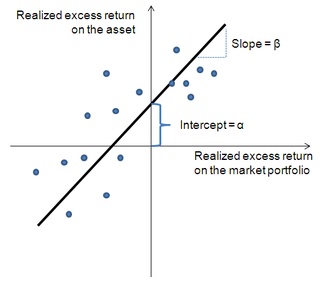 Security characteristic line - Security characteristic line  Positive abnormal return (α): Above-average returns that cannot be explained as compensation for added risk  Negative abnormal returns (α): Below-average returns that cannot be explained by below-market risk