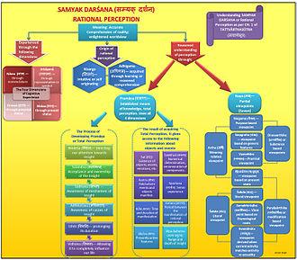 Tattvartha Sutra - Chart showing Samyak Darsana as per Tattvarthasutra
