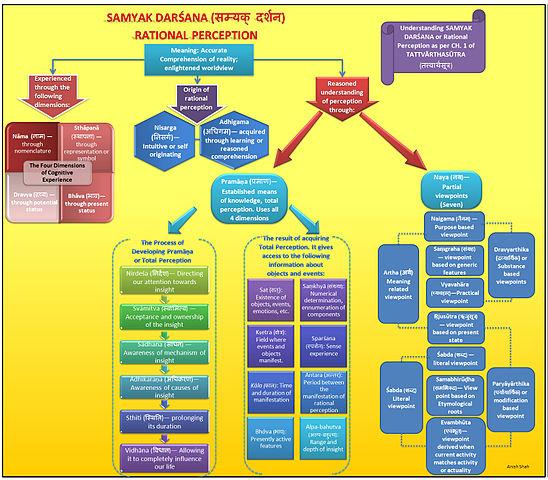 Total Cholesterol Chart: Samyak Darsana Chart.jpg - Wikimedia Commons,Chart