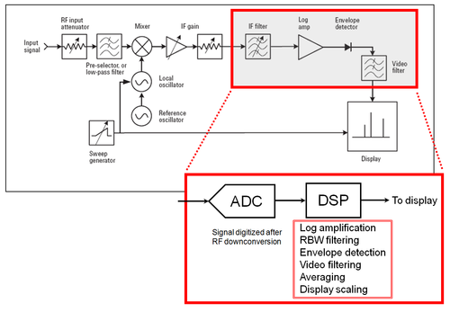 signal analyzer, block diagram