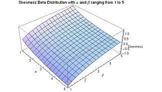 Skewness Beta Distribution for alpha and beta from 1 to 5 - J. Rodal.jpg