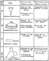 Smd d093 objectives of problems on cones of revolution.png