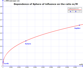 Sphere of influence (astrodynamics) - Dependence of Sphere of influence rSOI/a on the ratio m/M