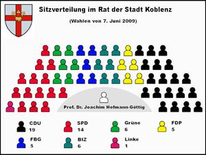 Stadtrat Koblenz 2010.png