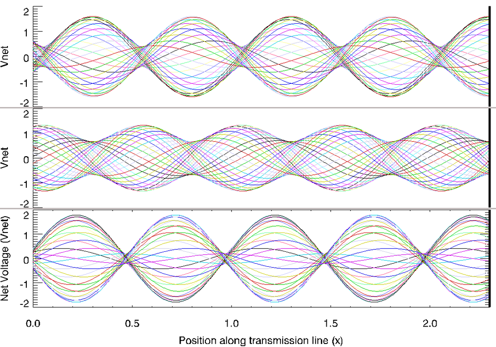 Standing waves on transmission line, net voltage shown in different colors during one period of oscillation. Incoming wave from left (amplitude = 1) is partially reflected with (top to bottom) G = 0.6, -0.333, and 0.8 [?]60deg. Resulting SWR = 4, 2, 9. StandingWaves-3.png
