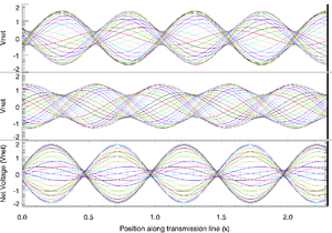 Standing wave ratio - Standing waves on transmission line, net voltage shown in different colors during one period of oscillation. Incoming wave from left (amplitude = 1) is partially reflected with (top to bottom) Γ = 0.6, −0.333, and 0.8 ∠60°. Resulting SWR = 4, 2, 9.