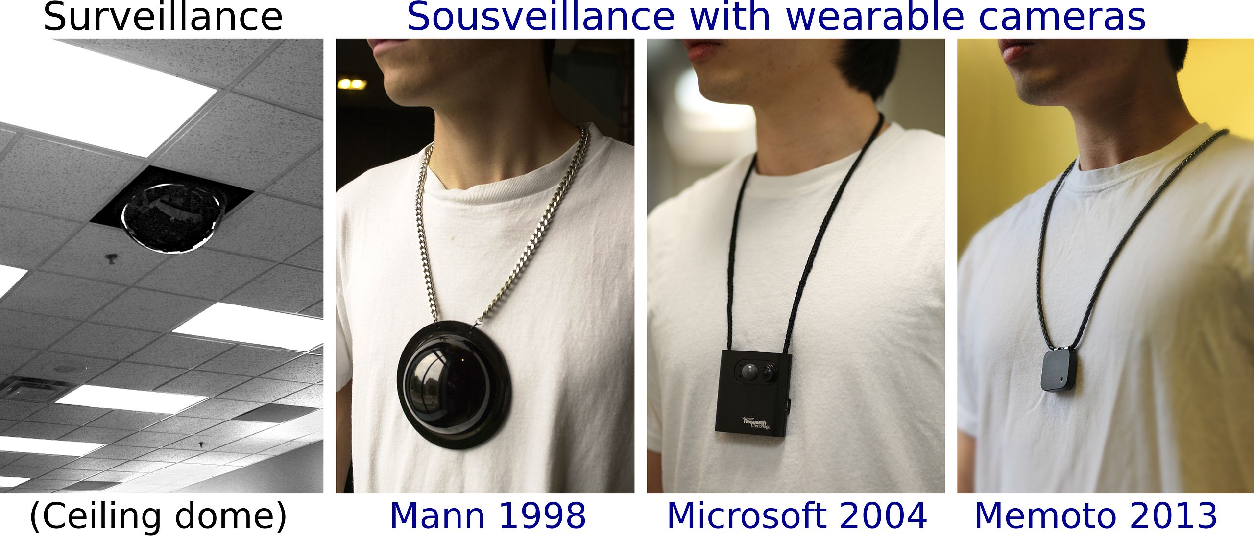 Pictures of technologies for sousveillance from 1998 to 2013