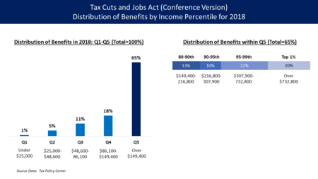 Distribution Of Benefits During 2018 By Income Percentile Under The Tax Cuts And Jobs Act Conf Cmte Version Based On Data From Policy Center