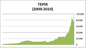 Tehran Stock Exchange - TEPIX: Tehran Stock Exchange's main index (2000–2014).