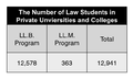 The Number of Law Students in Private Universities and Colleges.png