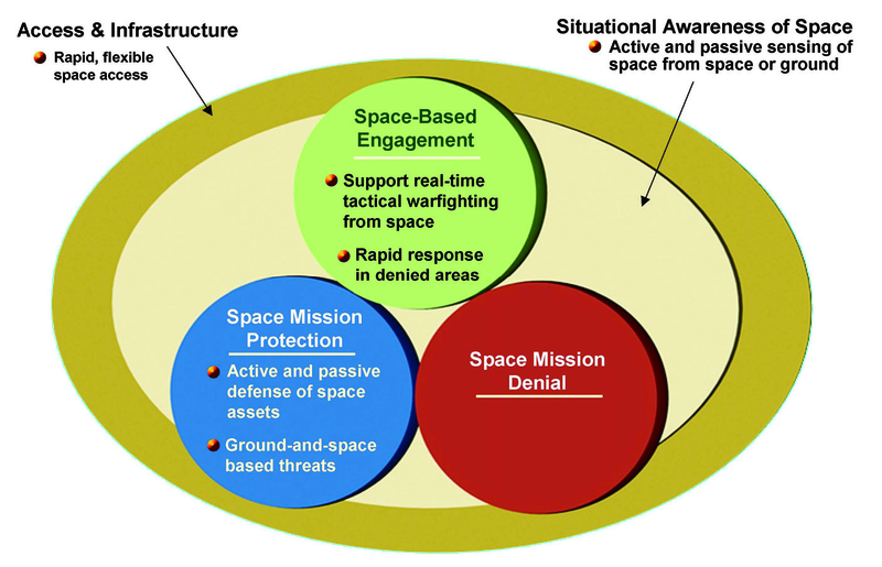 File:The five elements of DARPA's space program.tiff