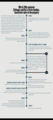 Timeline of the Montaupin castle.png