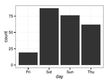 bar chart of tips by day of week