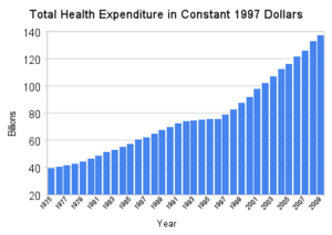 Healthcare in Canada - Image: Total health expenditure in constant 1997 dollars
