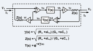 "Telegrapher's equations - Equivalent circuit of an unbalanced transmission line (such as coaxial cable) where: 2/Z = trans-admittance of VCCS (Voltage Controlled Current Source), X = length of transmission line, Z(s) = characteristic impedance, T(s) = propagation function, γ(s) = propagation ""constant"", s = jω,  j²=-1.  Note: Rω, Lω, Gω and Cω may be functions of frequency."