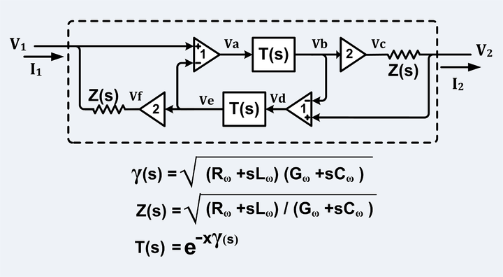 "Equivalent circuit of an unbalanced transmission line (such as coaxial cable) where: 2/Z = trans-admittance of VCCS (Voltage Controlled Current Source), X = length of transmission line, Z(s) = characteristic impedance, T(s) = propagation function, g(s) = propagation ""constant"", s = jo, j2=-1. Note: Ro, Lo, Go and Co may be functions of frequency. Transmission Line, Unbalanced, Equivalent Circuit.png"