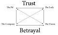 Trust-Betrayal Greimas Square.jpg