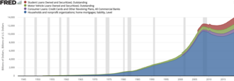 Household debt - Mortgage, student loan, auto loan, and credit card debt in the U.S.