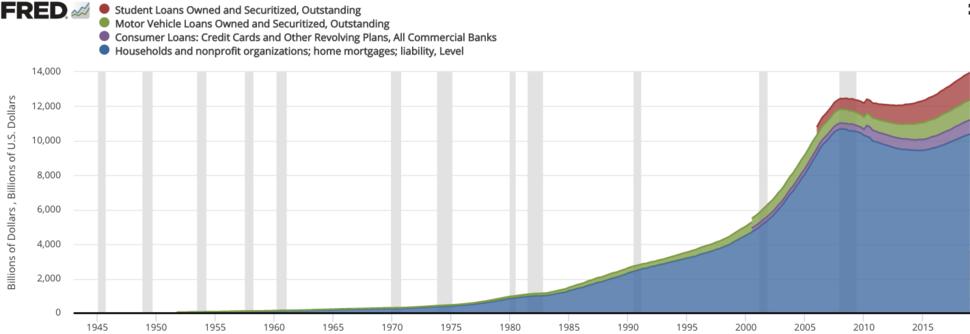 US consumer debt