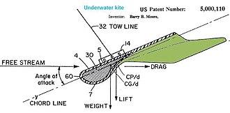Kite fishing - Image: U Spat 5000110waterkitetowl inedepressor