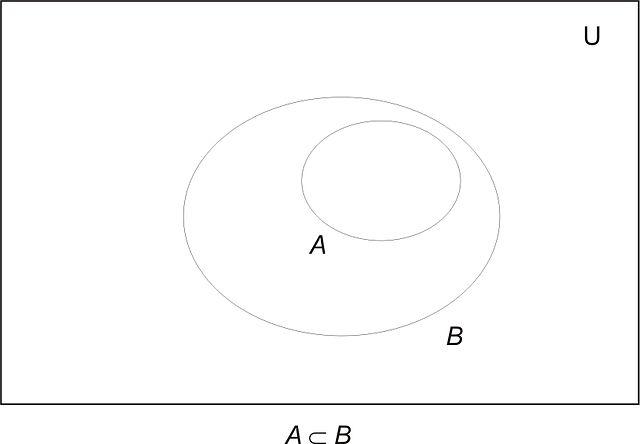 Sets And Venn Diagrams: VennSubset.jpg - Wikimedia Commons,Chart