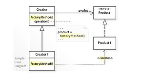 Factory method pattern - Image: W3s Design Factory Method Design Pattern UML
