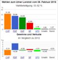 Wahldiagramm UR 2016.png
