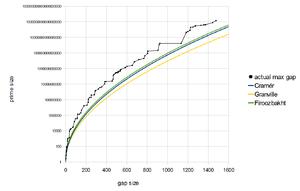 Prime gap - Prime gap function