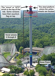 Breakdown of the structure of WindSeeker at Kings Island.