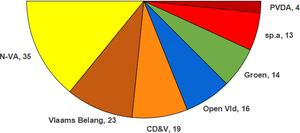 Inaugurale zetelverdeling van het Vlaams Parlement in 2019.