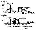 Распределение изотопа свинца 204Pb.JPG