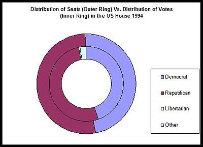 1994 US House Donut Graph.jpg